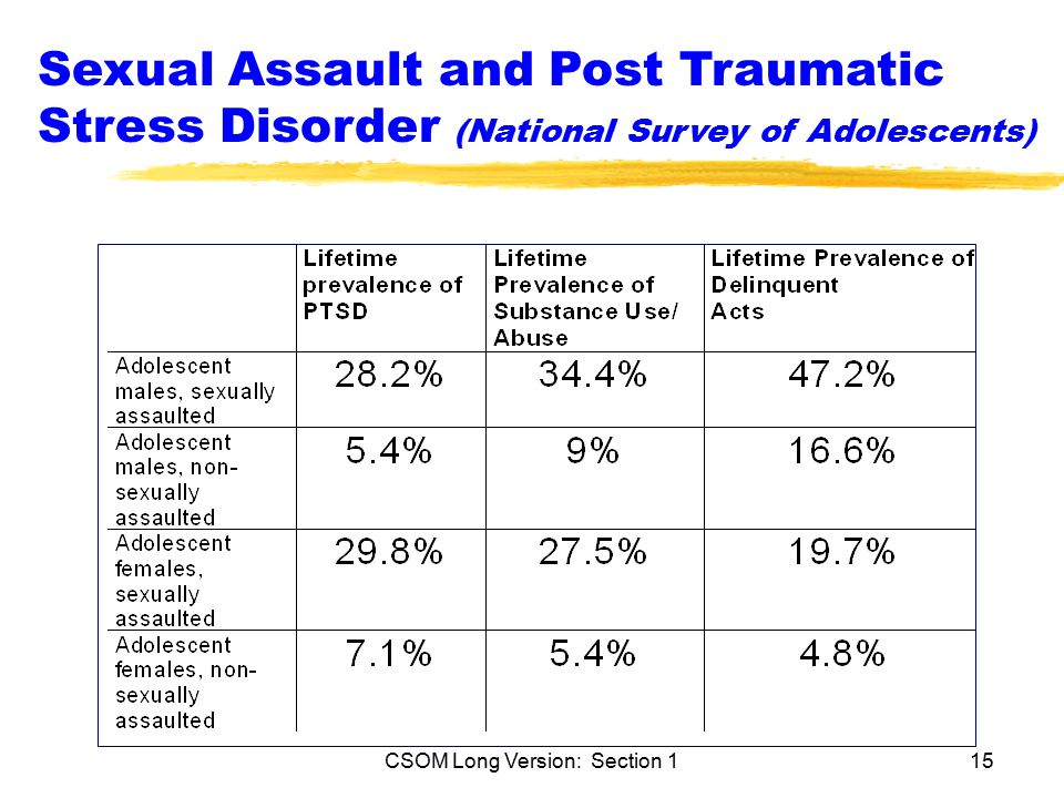 CSOM Long Version: Section 115 Sexual Assault and Post Traumatic Stress Disorder (National Survey of Adolescents)