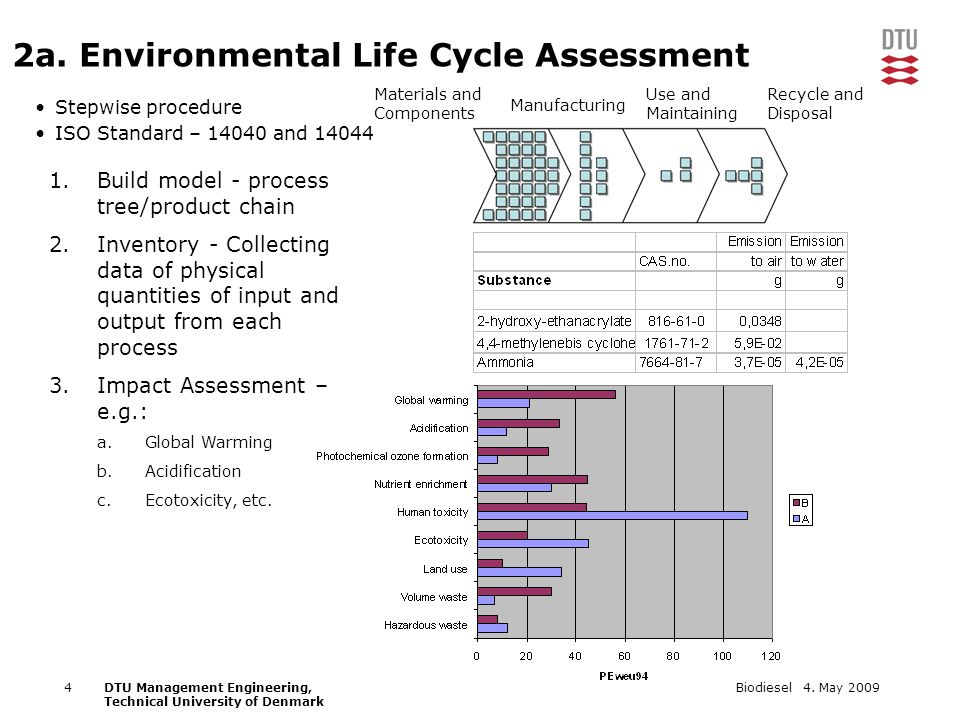 4. May 2009Biodiesel4DTU Management Engineering, Technical University of Denmark 2a. Environmental Life Cycle Assessment Stepwise procedure ISO Standa