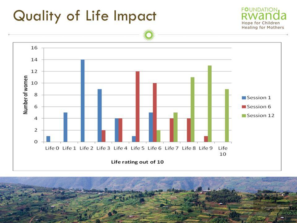Quality of Life Impact