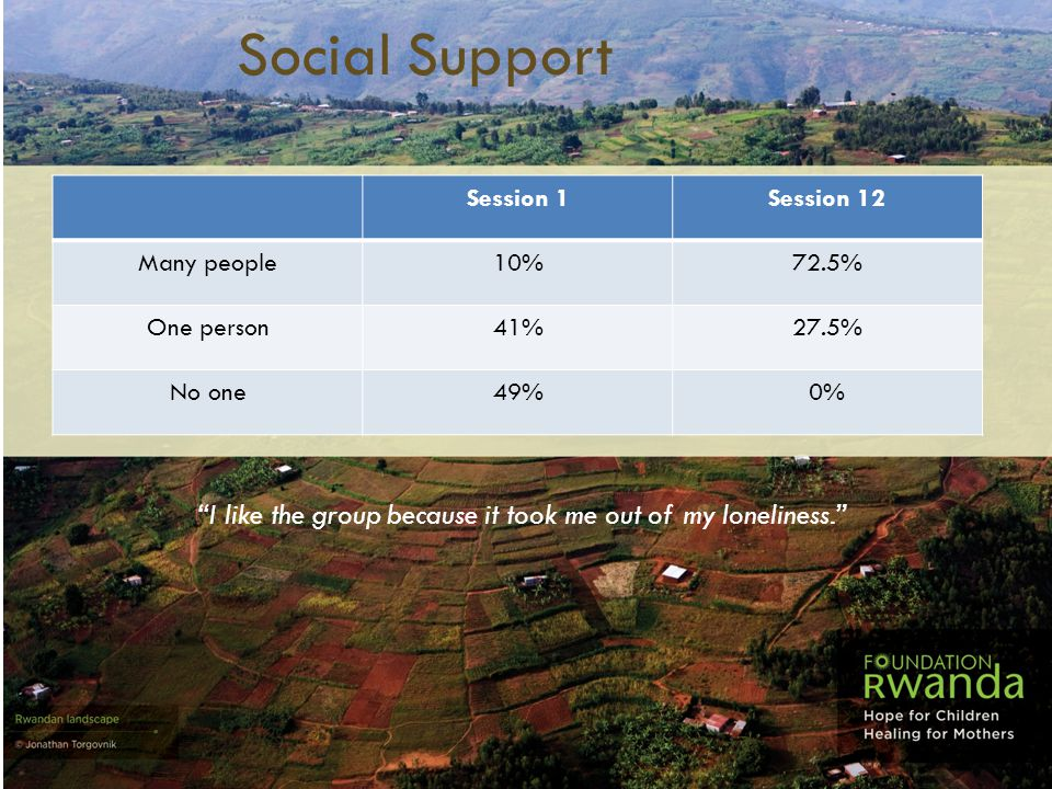 """Social Support Session 1Session 12 Many people10%72.5% One person41%27.5% No one49%0% """"I like the group because it took me out of my loneliness."""""""