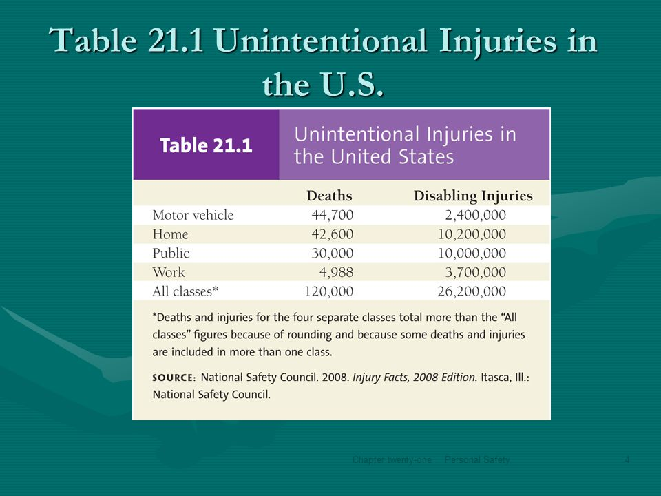 Violence and Intentional Injuries ViolenceViolence –2007, More than 1.4 million Americans fall victim each year.