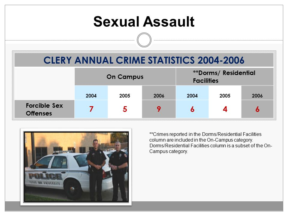 Sexual Assault CLERY ANNUAL CRIME STATISTICS 2004-2006 On Campus **Dorms/ Residential Facilities 200420052006200420052006 Forcible Sex Offenses 759646 **Crimes reported in the Dorms/Residential Facilities column are included in the On-Campus category.