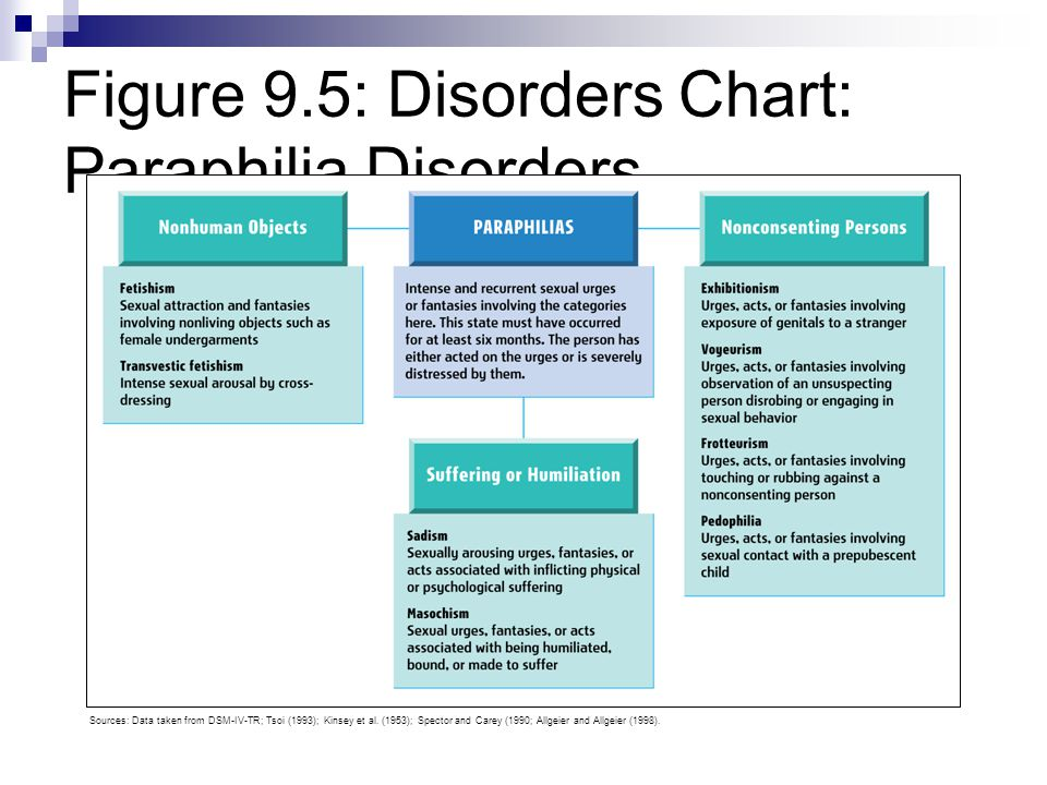 Figure 9.5: Disorders Chart: Paraphilia Disorders Sources: Data taken from DSM-IV-TR; Tsoi (1993); Kinsey et al. (1953); Spector and Carey (1990; Allg
