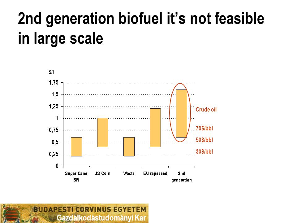 Gazdálkodástudományi Kar 2nd generation biofuel it's not feasible in large scale $/l 30$/bbl 50$/bbl 70$/bbl Crude oil