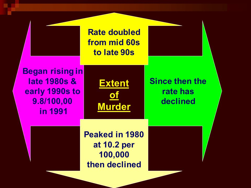 Since then the rate has declined Began rising in late 1980s & early 1990s to 9.8/100,00 in 1991 Extent of Murder Rate doubled from mid 60s to late 90s