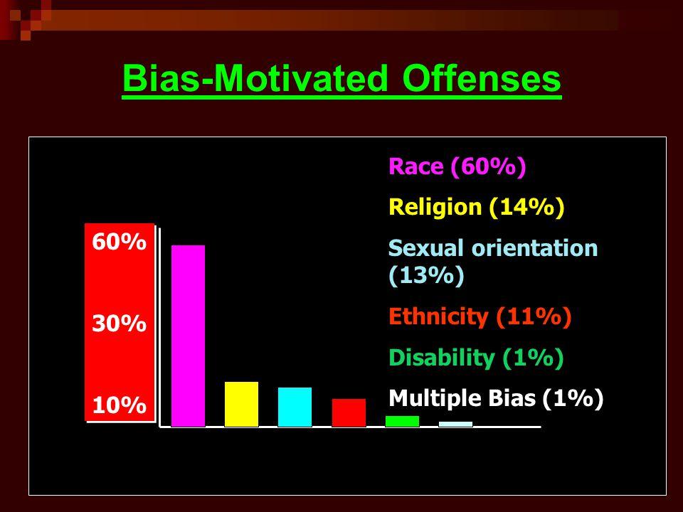 Bias-Motivated Offenses 60% 30% 10% 60% 30% 10% Race (60%) Religion (14%) Sexual orientation (13%) Ethnicity (11%) Disability (1%) Multiple Bias (1%)