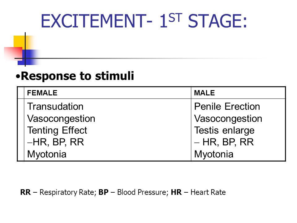 EXCITEMENT- 1 ST STAGE: FEMALEMALE Transudation Vasocongestion Tenting Effect  HR, BP, RR Myotonia Penile Erection Vasocongestion Testis enlarge  HR, BP, RR Myotonia Response to stimuli RR – Respiratory Rate; BP – Blood Pressure; HR – Heart Rate