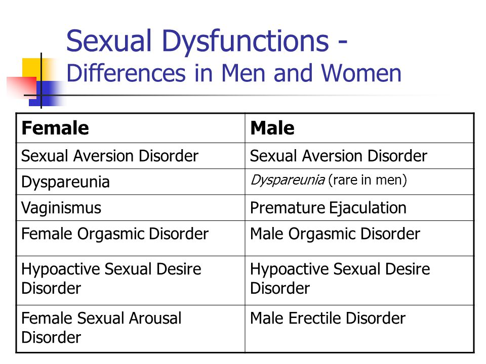 Sexual Dysfunctions - Differences in Men and Women FemaleMale Sexual Aversion Disorder Dyspareunia Dyspareunia (rare in men) VaginismusPremature Ejaculation Female Orgasmic DisorderMale Orgasmic Disorder Hypoactive Sexual Desire Disorder Female Sexual Arousal Disorder Male Erectile Disorder