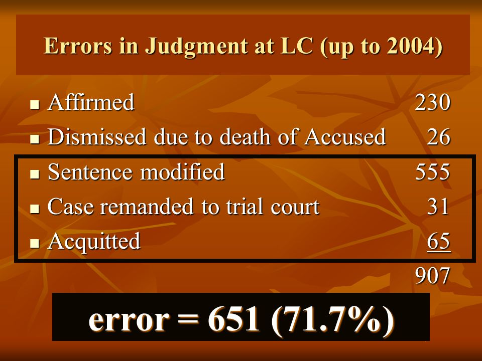 Errors in Judgment at LC (up to 2004) Affirmed230 Affirmed230 Dismissed due to death of Accused 26 Dismissed due to death of Accused 26 Sentence modified 555 Sentence modified 555 Case remanded to trial court 31 Case remanded to trial court 31 Acquitted 65 Acquitted 65907 error = 651 (71.7%)