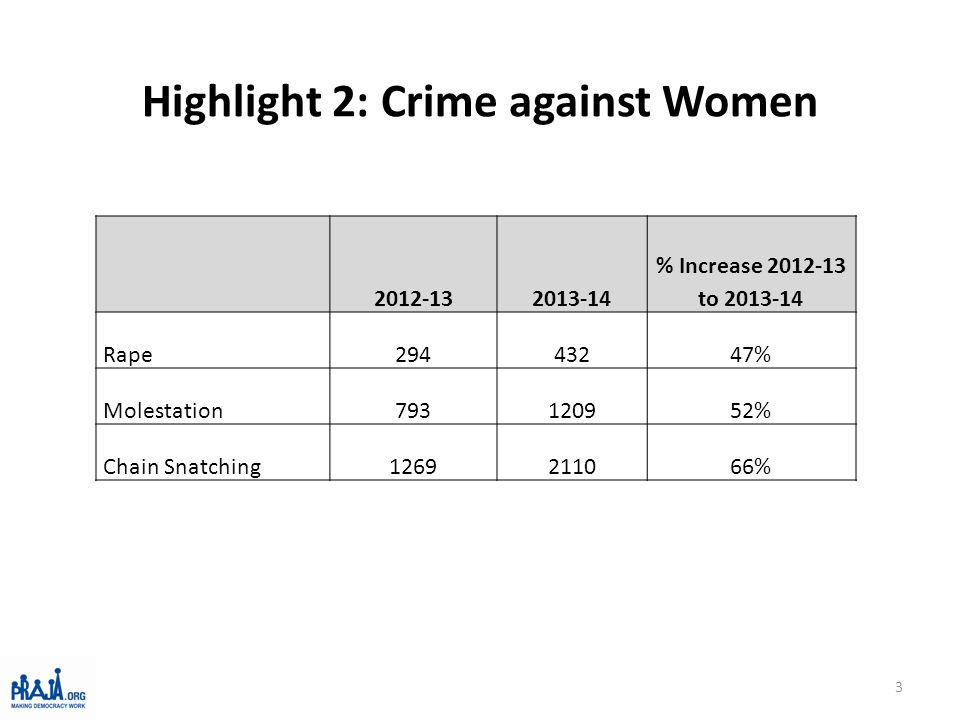 Highlight 2: Crime against Women 3 2012-132013-14 % Increase 2012-13 to 2013-14 Rape29443247% Molestation793120952% Chain Snatching1269211066%