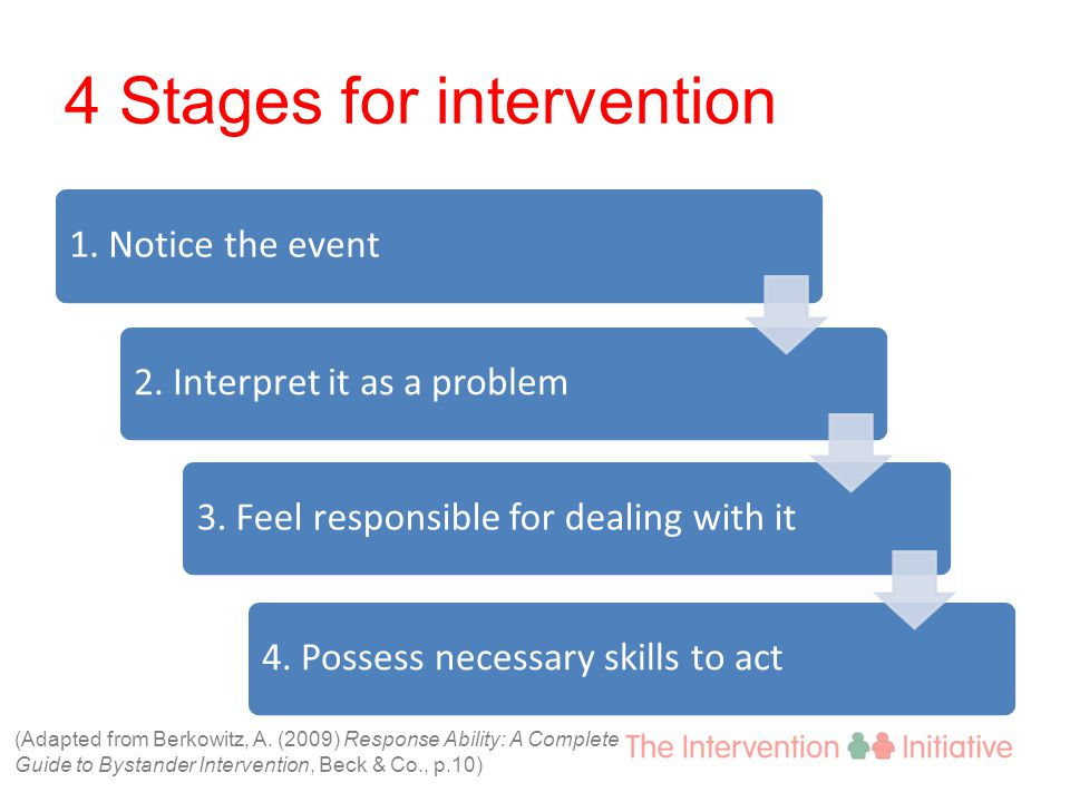 4 Stages for intervention 1. Notice the event2. Interpret it as a problem3.