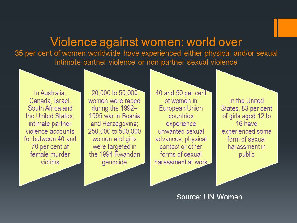 Violence against women: world over 35 per cent of women worldwide have experienced either physical and/or sexual intimate partner violence or non-partner sexual violence In Australia, Canada, Israel, South Africa and the United States, intimate partner violence accounts for between 40 and 70 per cent of female murder victims 20,000 to 50,000 women were raped during the 1992– 1995 war in Bosnia and Herzegovina; 250,000 to 500,000 women and girls were targeted in the 1994 Rwandan genocide 40 and 50 per cent of women in European Union countries experience unwanted sexual advances, physical contact or other forms of sexual harassment at work In the United States, 83 per cent of girls aged 12 to 16 have experienced some form of sexual harassment in public Source: UN Women