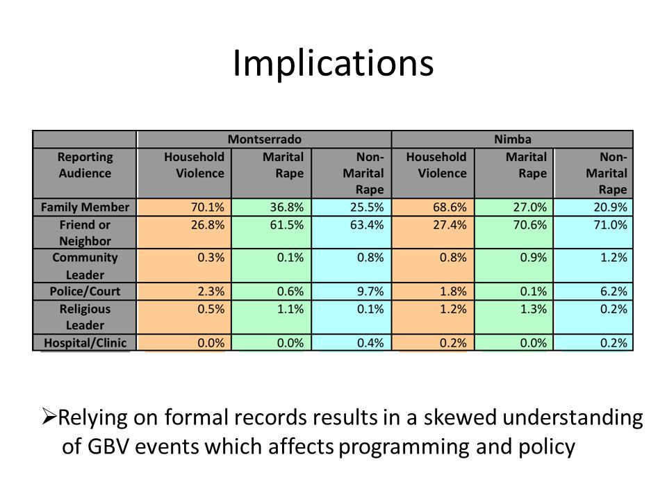 Implications  Relying on formal records results in a skewed understanding of GBV events which affects programming and policy