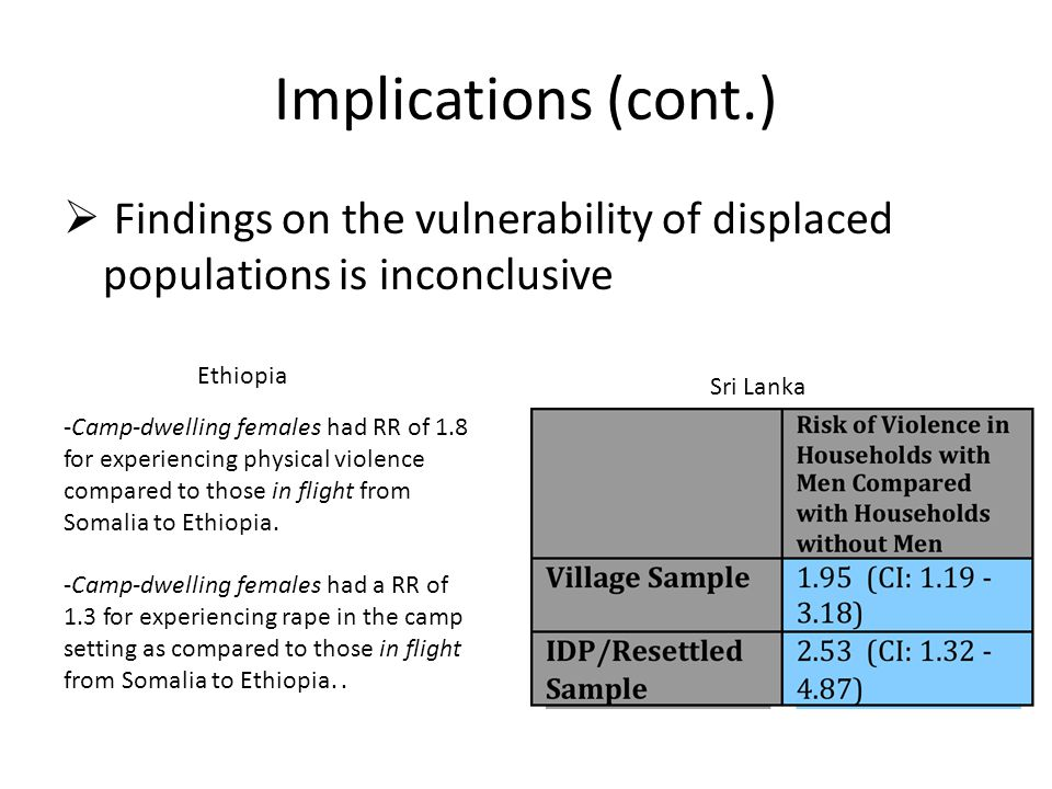 Implications (cont.)  Findings on the vulnerability of displaced populations is inconclusive Sri Lanka -Camp-dwelling females had RR of 1.8 for experiencing physical violence compared to those in flight from Somalia to Ethiopia.