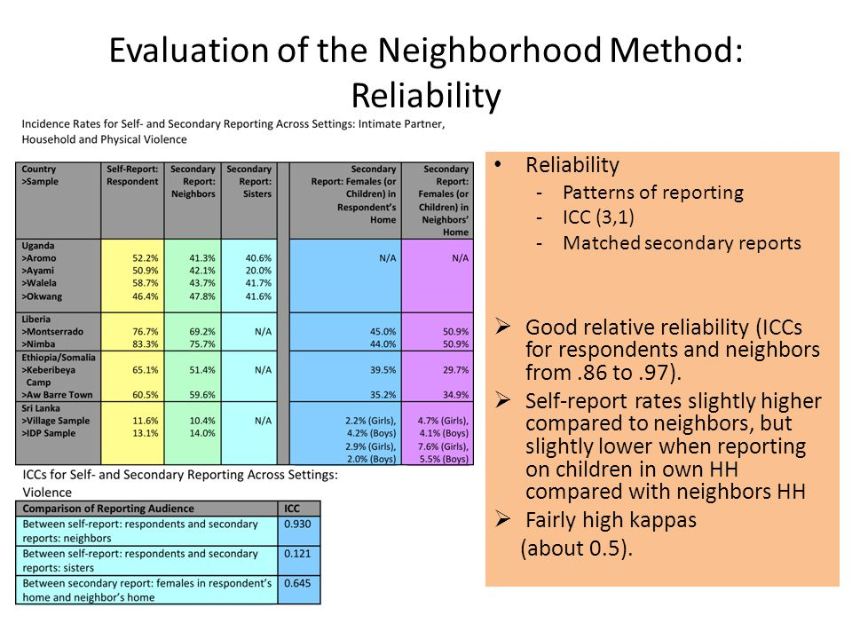 Evaluation of the Neighborhood Method: Reliability Reliability -Patterns of reporting -ICC (3,1) -Matched secondary reports  Good relative reliability (ICCs for respondents and neighbors from.86 to.97).