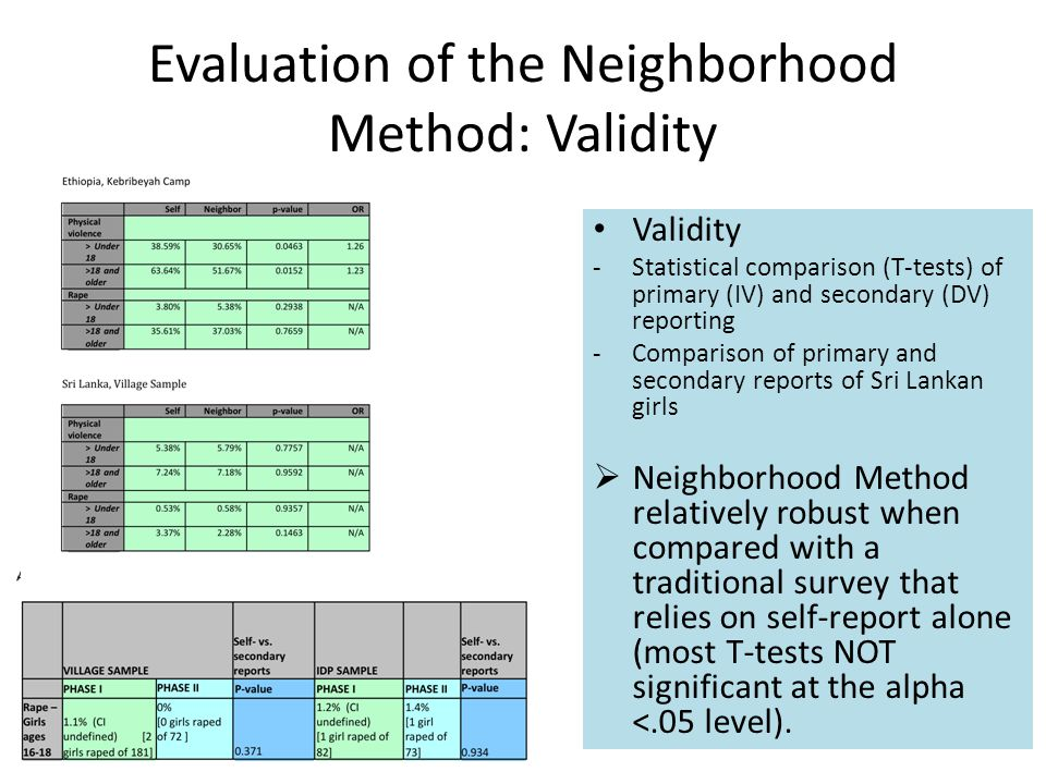 Evaluation of the Neighborhood Method: Validity Validity -Statistical comparison (T-tests) of primary (IV) and secondary (DV) reporting -Comparison of primary and secondary reports of Sri Lankan girls  Neighborhood Method relatively robust when compared with a traditional survey that relies on self-report alone (most T-tests NOT significant at the alpha <.05 level).