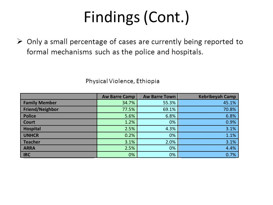 Findings (Cont.)  Only a small percentage of cases are currently being reported to formal mechanisms such as the police and hospitals.