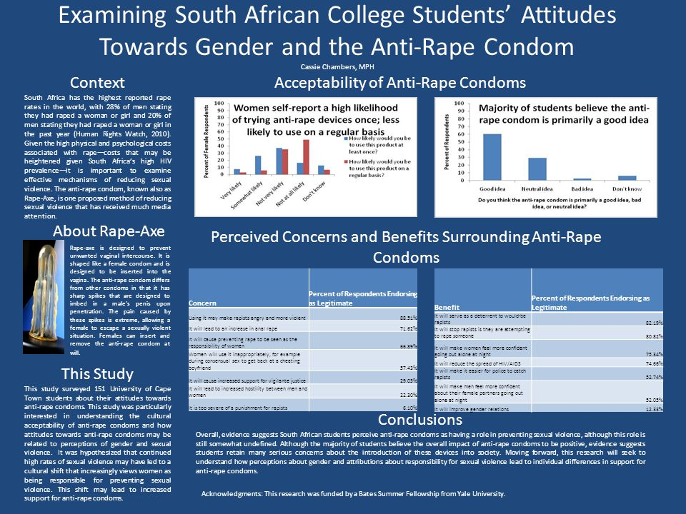 Examining South African College Students' Attitudes Towards Gender and the Anti-Rape Condom Cassie Chambers, MPH Context South Africa has the highest