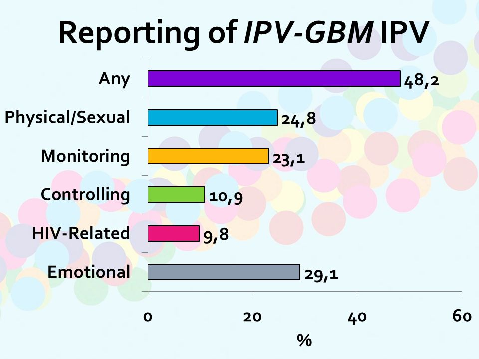 Reporting of IPV-GBM IPV