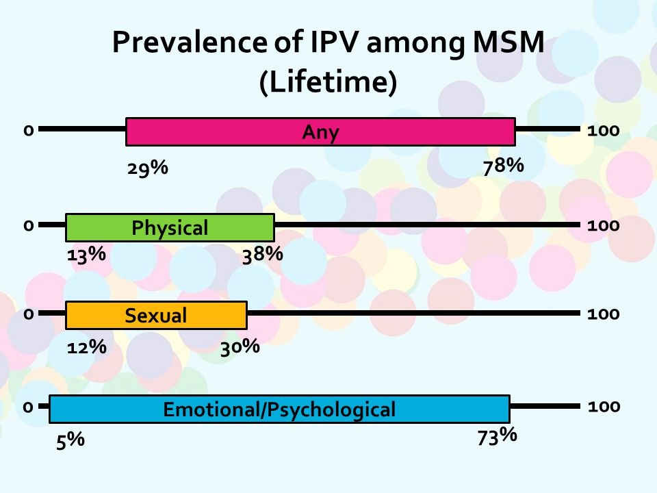 Prevalence of IPV among MSM (Lifetime) Any 29% 78% Physical 13%38% 0100 Sexual 12% 30% 0100 Emotional/Psychological 5% 73% 0 100