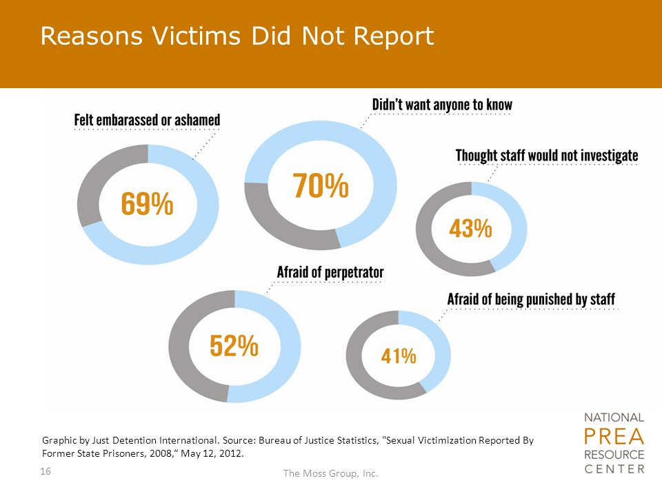 Reasons Victims Did Not Report 16 The Moss Group, Inc. Graphic by Just Detention International. Source: Bureau of Justice Statistics,