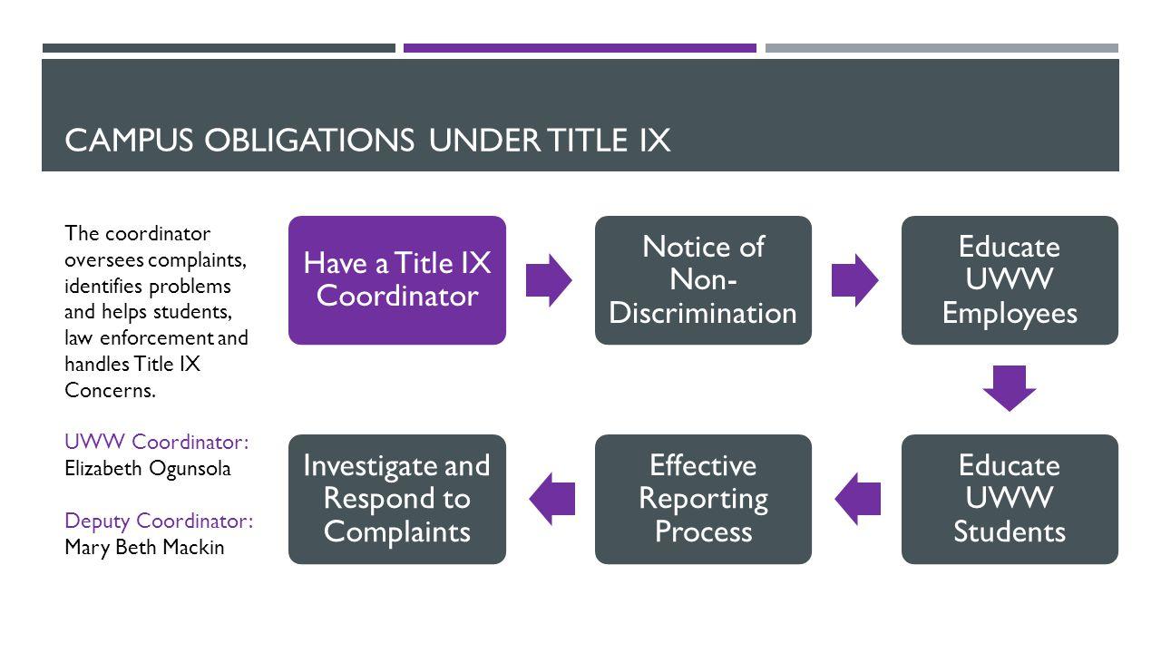 CAMPUS OBLIGATIONS UNDER TITLE IX Have a Title IX Coordinator Notice of Non- Discrimination Educate UWW Employees Educate UWW Students Effective Repor