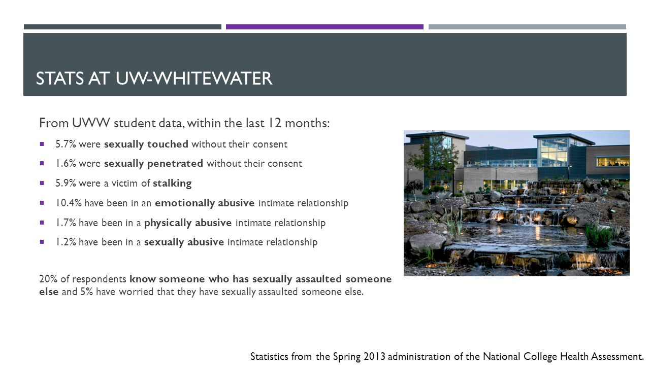 STATS AT UW-WHITEWATER From UWW student data, within the last 12 months:  5.7% were sexually touched without their consent  1.6% were sexually penetrated without their consent  5.9% were a victim of stalking  10.4% have been in an emotionally abusive intimate relationship  1.7% have been in a physically abusive intimate relationship  1.2% have been in a sexually abusive intimate relationship 20% of respondents know someone who has sexually assaulted someone else and 5% have worried that they have sexually assaulted someone else.