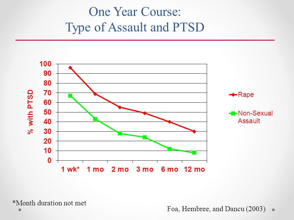 One Year Course: Type of Assault and PTSD Foa, Hembree, and Dancu (2003) *Month duration not met