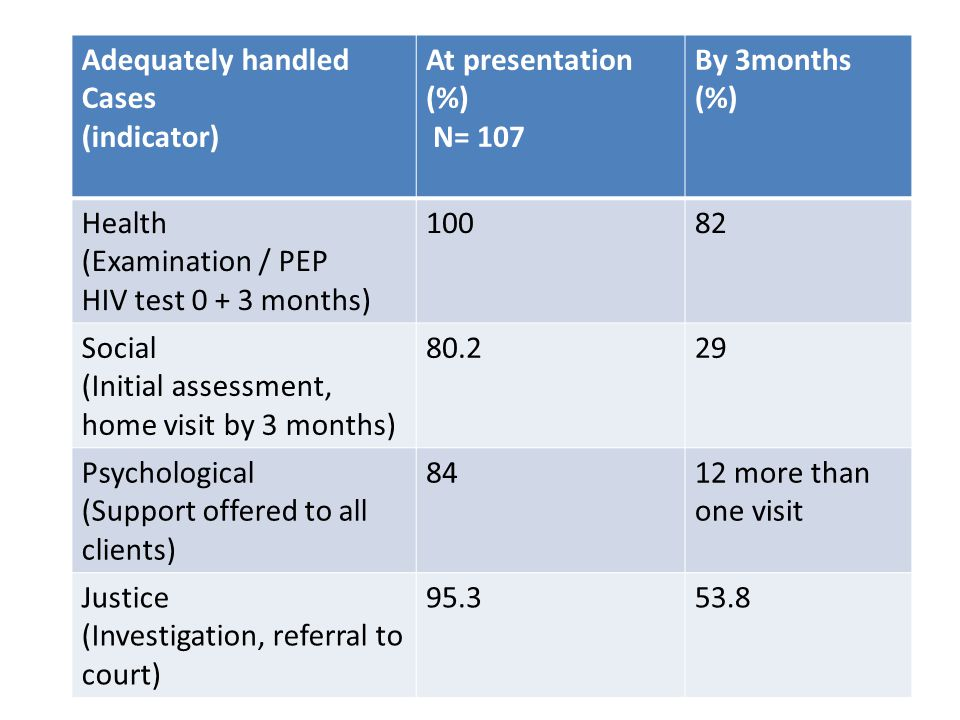 Adequately handled Cases (indicator) At presentation (%) N= 107 By 3months (%) Health (Examination / PEP HIV test 0 + 3 months) 10082 Social (Initial assessment, home visit by 3 months) 80.229 Psychological (Support offered to all clients) 8412 more than one visit Justice (Investigation, referral to court) 95.353.8