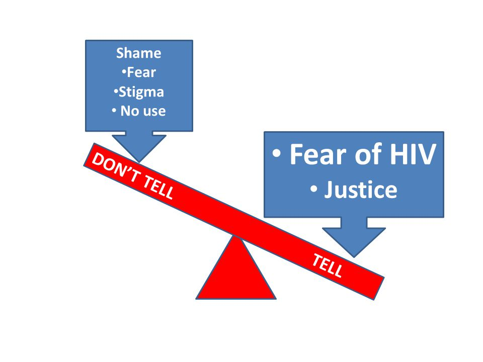 DON'T TELLTELL Shame Fear Stigma No use Fear of HIV Justice