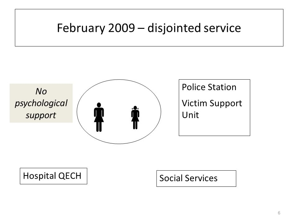 February 2009 – disjointed service Police Station Victim Support Unit Hospital QECH Social Services  No psychological support 6
