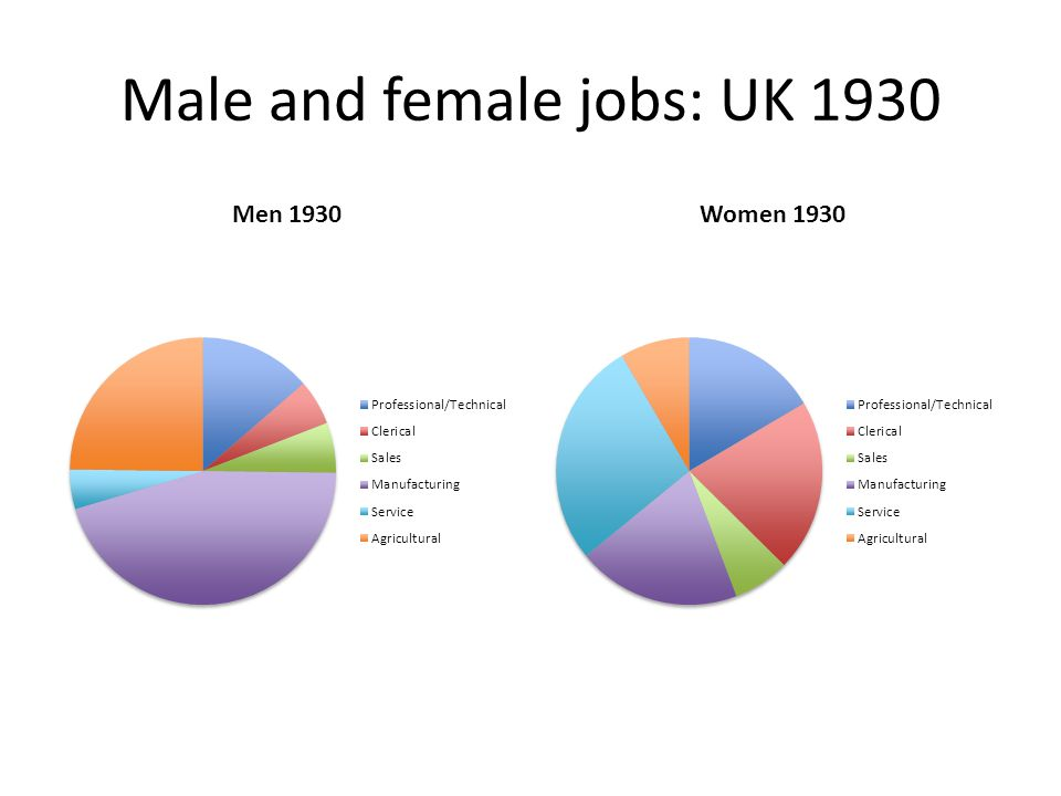 Male and female jobs: UK 1930