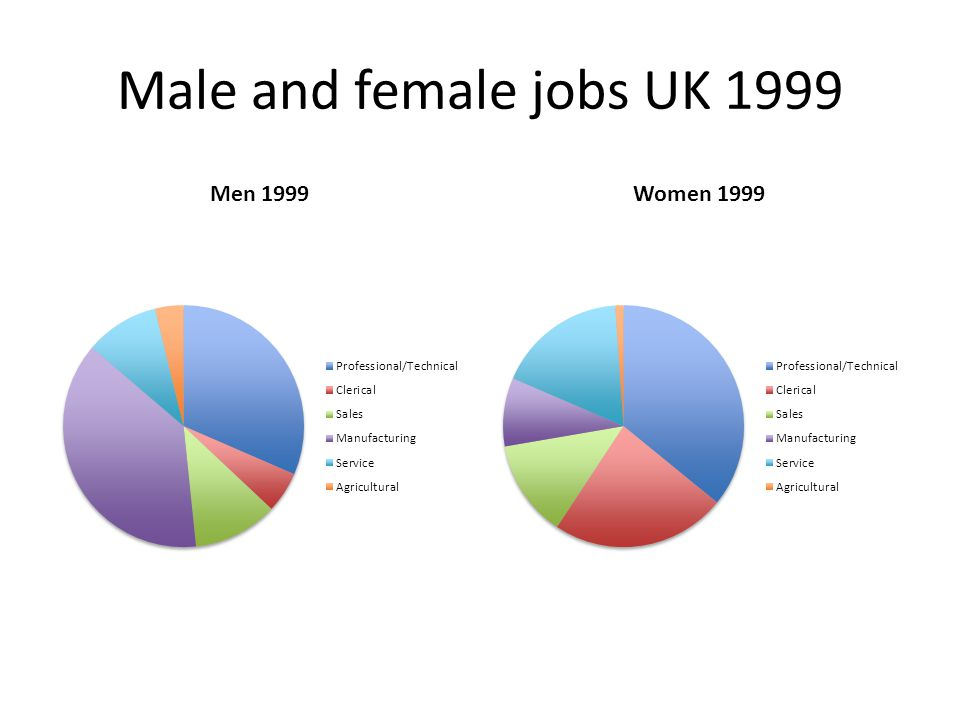 Male and female jobs UK 1999