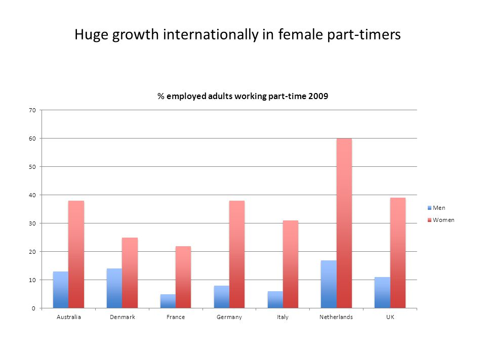 Huge growth internationally in female part-timers