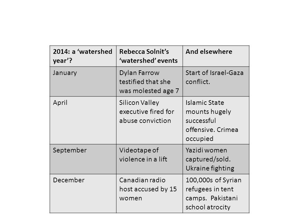 2014: a 'watershed year'.