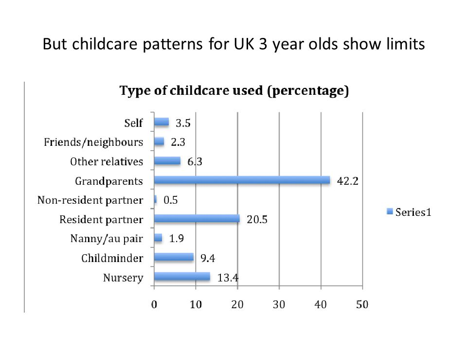 But childcare patterns for UK 3 year olds show limits