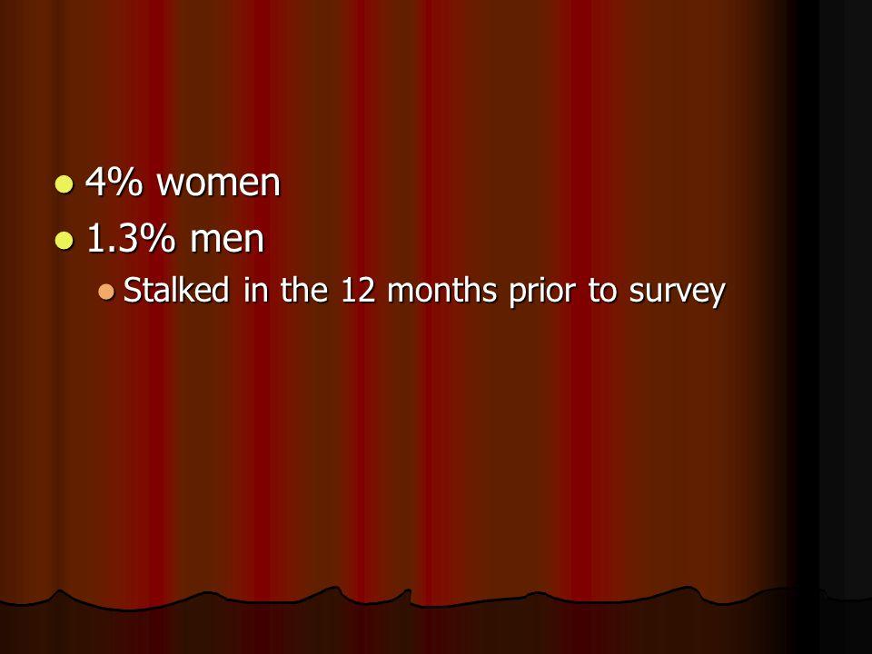 4% women 4% women 1.3% men 1.3% men Stalked in the 12 months prior to survey Stalked in the 12 months prior to survey