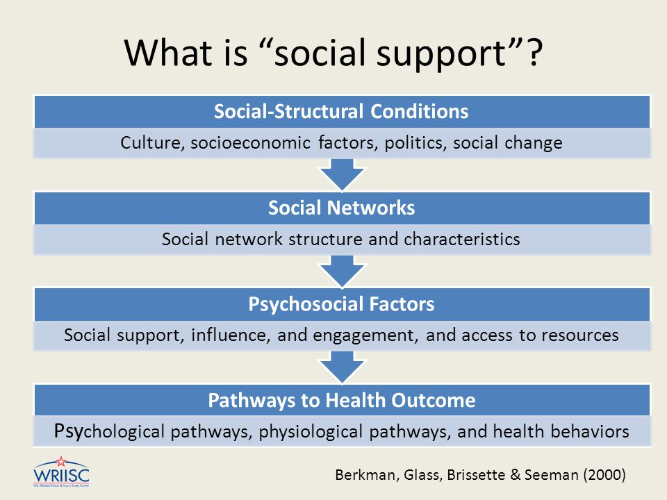 """What is """"social support""""? Pathways to Health Outcome Psy chological pathways, physiological pathways, and health behaviors Psychosocial Factors Social"""