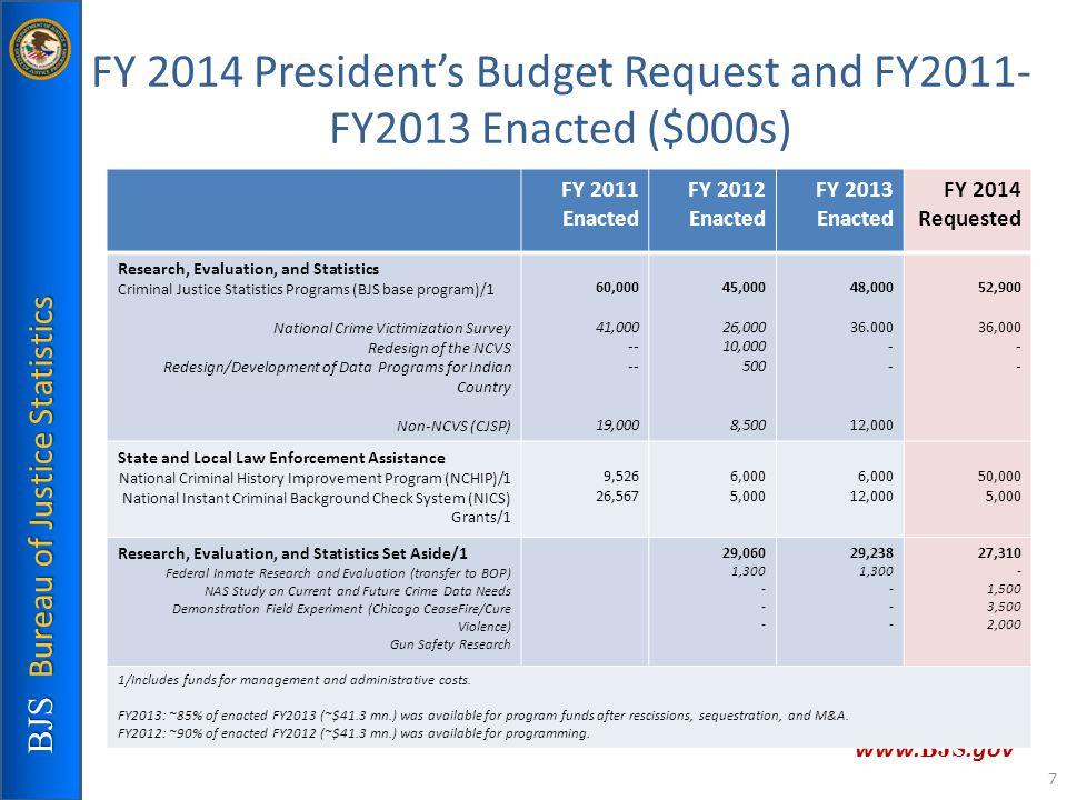 FY 2014 President's Budget Request and FY2011- FY2013 Enacted ($000s) BJS Bureau of Justice Statistics www. BJS.gov FY 2011 Enacted FY 2012 Enacted FY