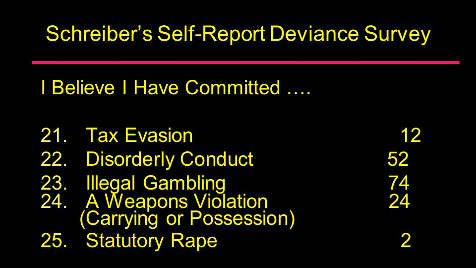 Schreiber's Self-Report Deviance Survey I Believe I Have Committed …. 16. 16.Curfew Violation 179 17. 17.Poaching 31 18. 18.Simple Assault 42 19. 19.A
