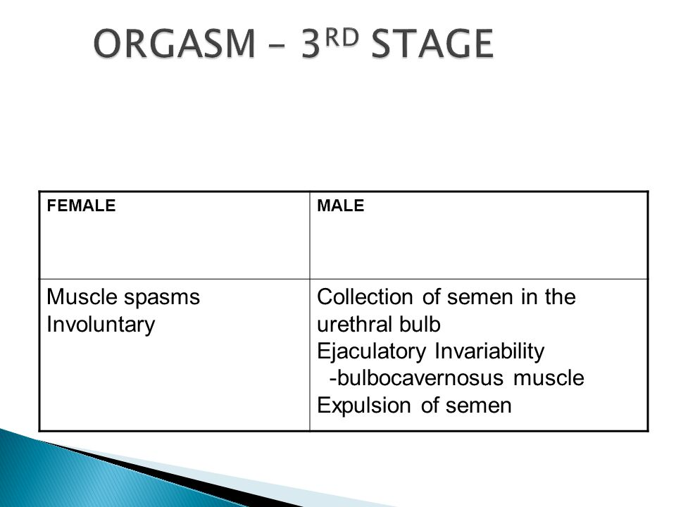 FEMALEMALE Muscle spasms Involuntary Collection of semen in the urethral bulb Ejaculatory Invariability -bulbocavernosus muscle Expulsion of semen