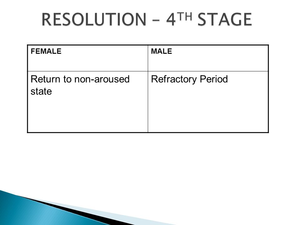 FEMALEMALE Return to non-aroused state Refractory Period
