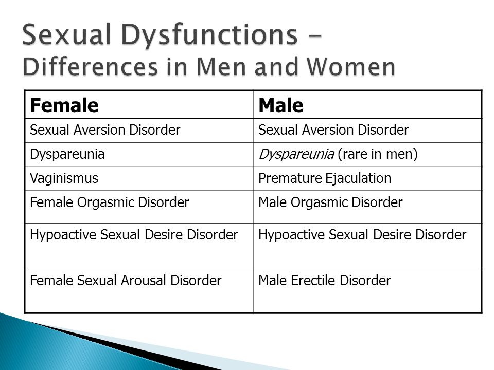 FemaleMale Sexual Aversion Disorder DyspareuniaDyspareunia (rare in men) VaginismusPremature Ejaculation Female Orgasmic DisorderMale Orgasmic Disorder Hypoactive Sexual Desire Disorder Female Sexual Arousal DisorderMale Erectile Disorder