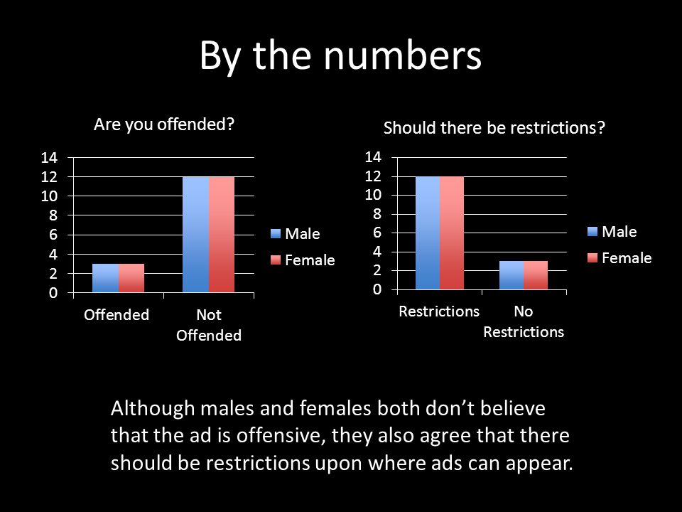 Are you offended? Should there be restrictions? Although males and females both don't believe that the ad is offensive, they also agree that there sho