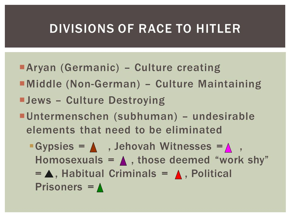 DIVISIONS OF RACE TO HITLER  Aryan (Germanic) – Culture creating  Middle (Non-German) – Culture Maintaining  Jews – Culture Destroying  Untermenschen (subhuman) – undesirable elements that need to be eliminated  Gypsies =, Jehovah Witnesses =, Homosexuals =, those deemed work shy =, Habitual Criminals =, Political Prisoners =