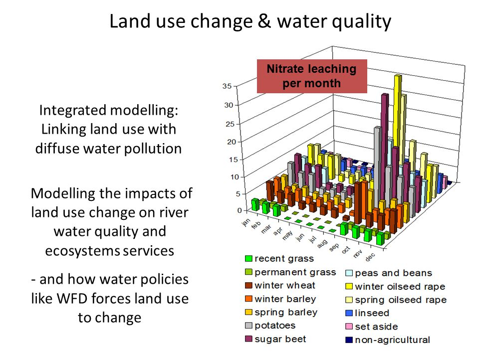 Modelling the impacts of land use change on river water quality and ecosystems services - and how water policies like WFD forces land use to change Nitrate leaching per month Land use change & water quality Integrated modelling: Linking land use with diffuse water pollution