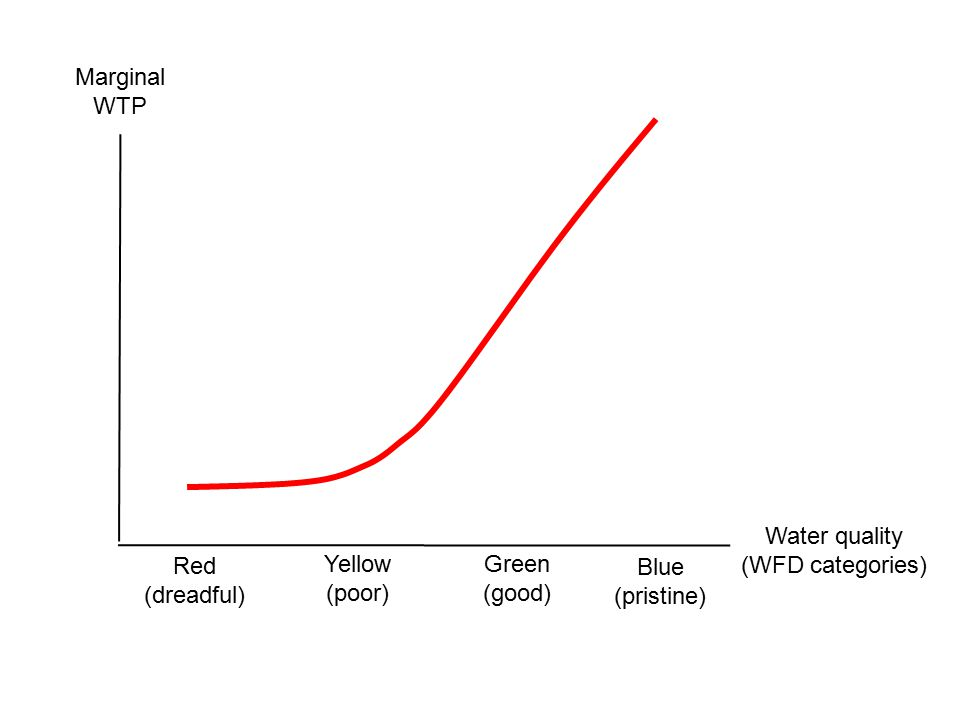 Marginal WTP Water quality (WFD categories) Red (dreadful) Yellow (poor) Green (good) Blue (pristine)