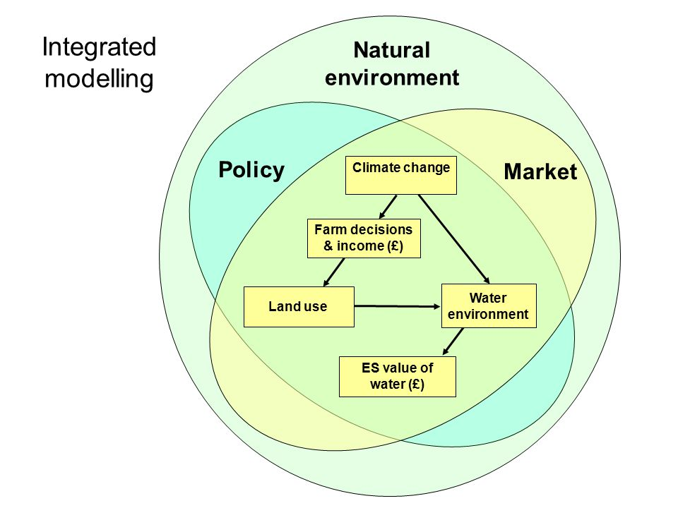 Natural environment Policy Market ES value of water (£) Farm decisions & income (£) Land use Climate change Integrated modelling Water environment
