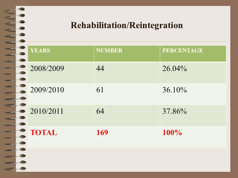 Rehabilitation/Reintegration YEARSNUMBERPERCENTAGE 2008/20094426.04% 2009/20106136.10% 2010/20116437.86% TOTAL169100%