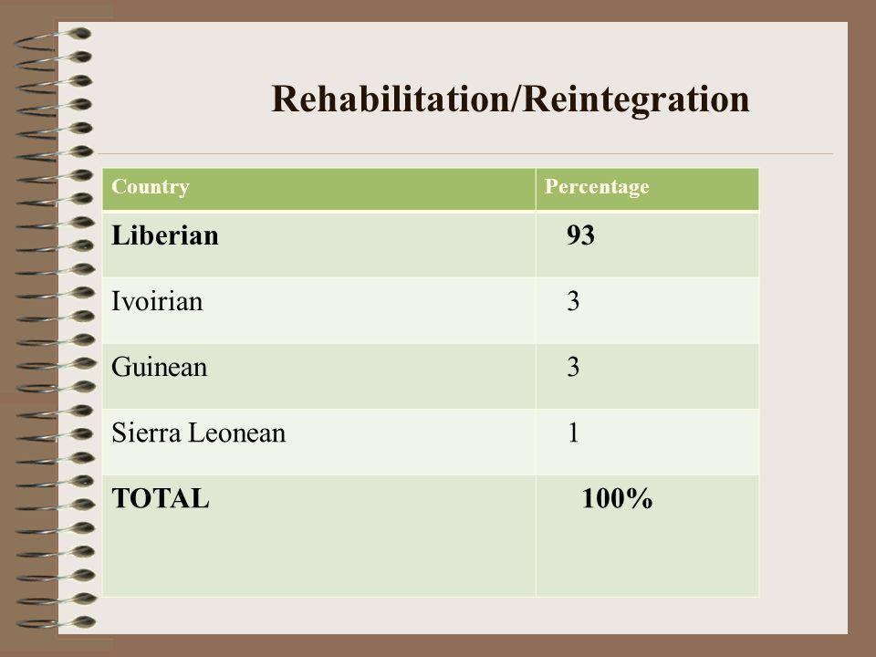 CountryPercentage Liberian 93 Ivoirian 3 Guinean 3 Sierra Leonean 1 TOTAL 100%
